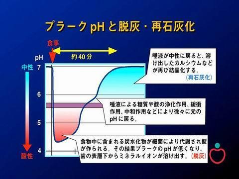 上の図は、食事を食べた後のお口の中の環境の変化を示した図です。