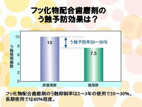 実際にフッ素が、入っている歯磨き粉の予防効果を調べたデータです。フッ素入りの歯磨き粉を使用すると使用しないのに比べて20~30%虫歯が少ないことがわかります。