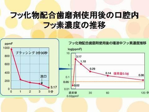 上の図は、実際に歯磨き粉を使用した時に、どの程度口の中にフッ素が残るかを調べたものです。