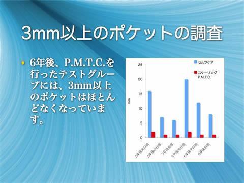 3mm以上のポケットの調査<br />6年後、P.M.T.C.を行ったテストグループには、3mm以上のポケットはほとんどなくなっています。